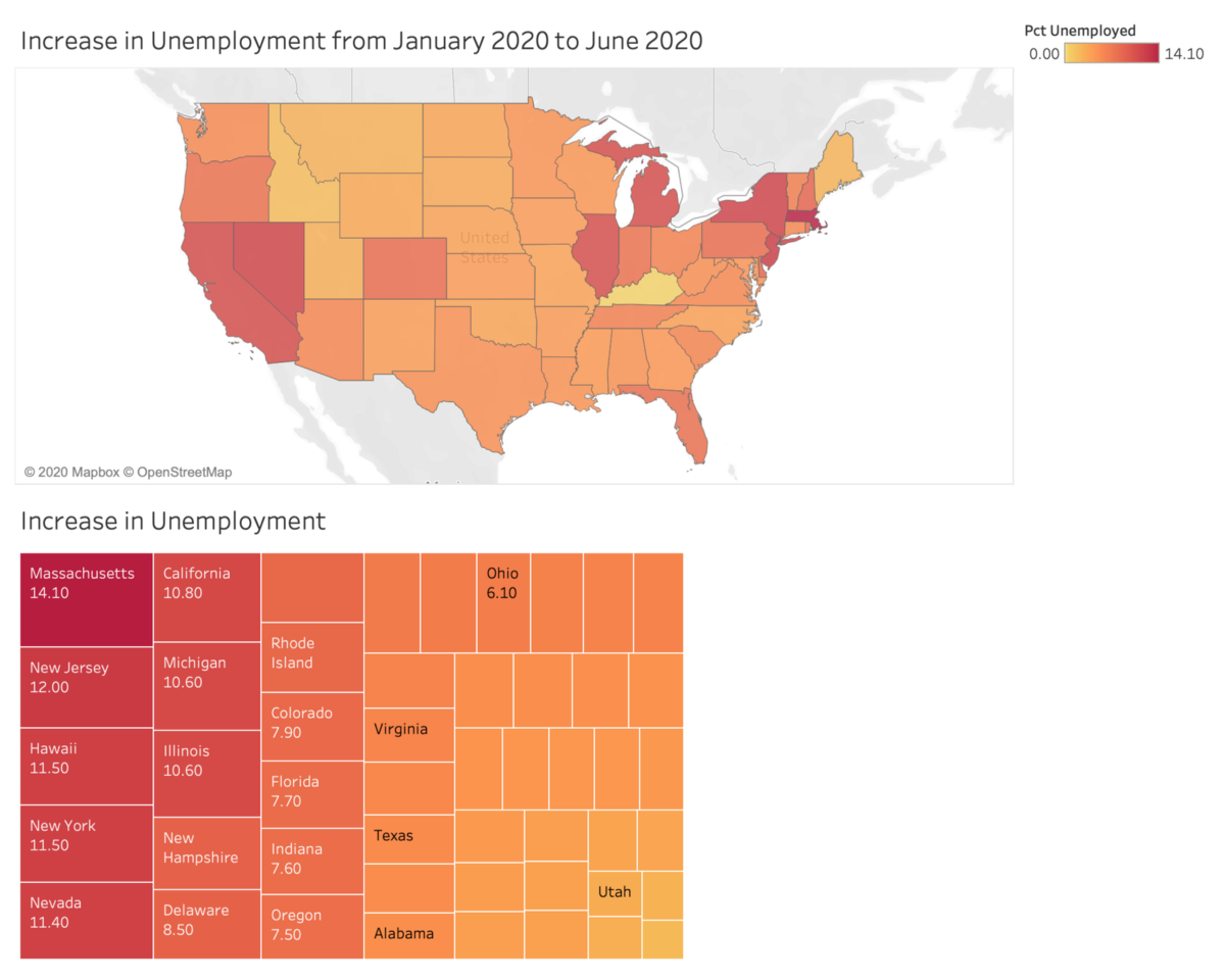 Data Viz using Python and Tableau: from API call to Hosted Dashboard