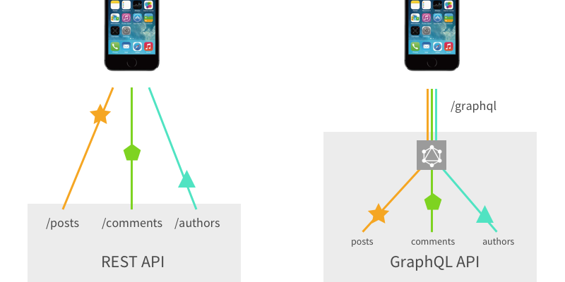 GraphQL vs  REST - Apollo GraphQL