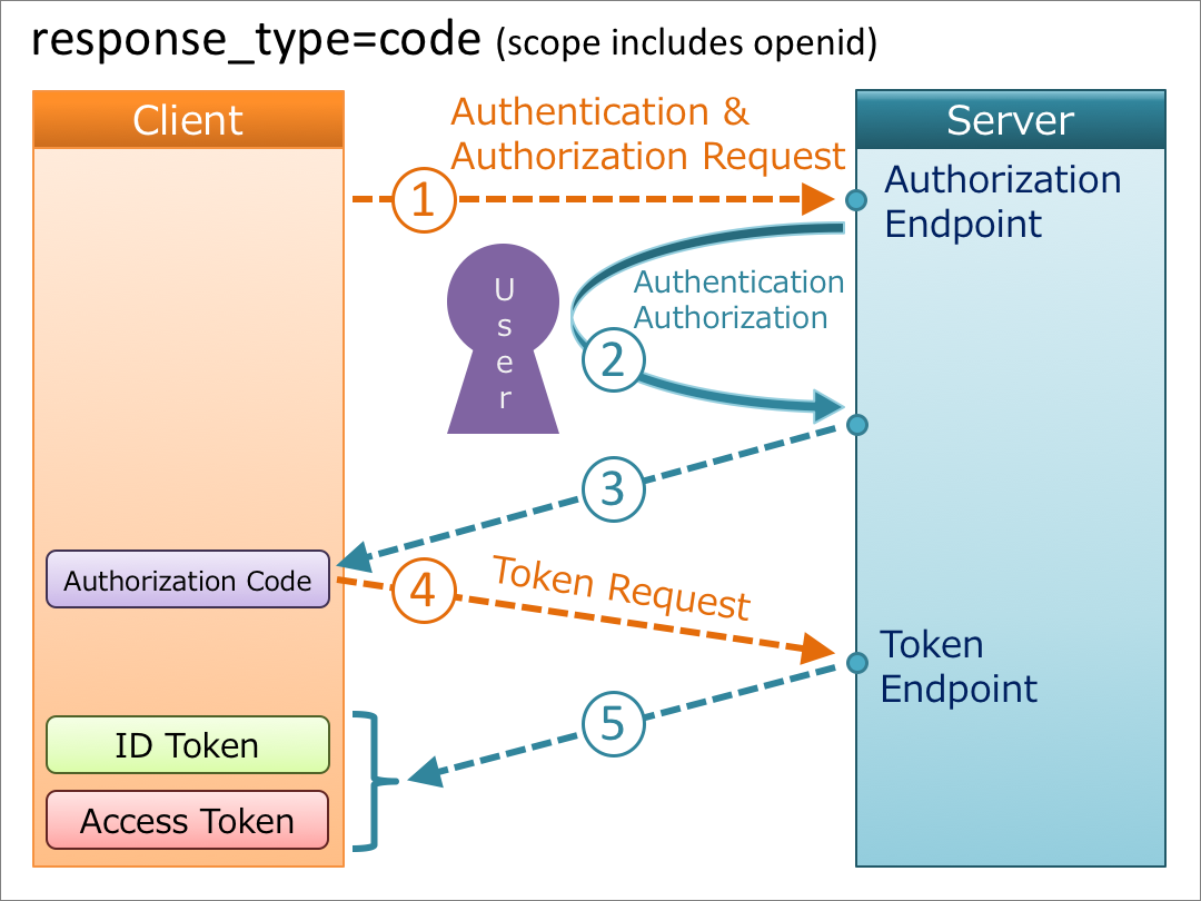 Diagrams Of All The Openid Connect Flows