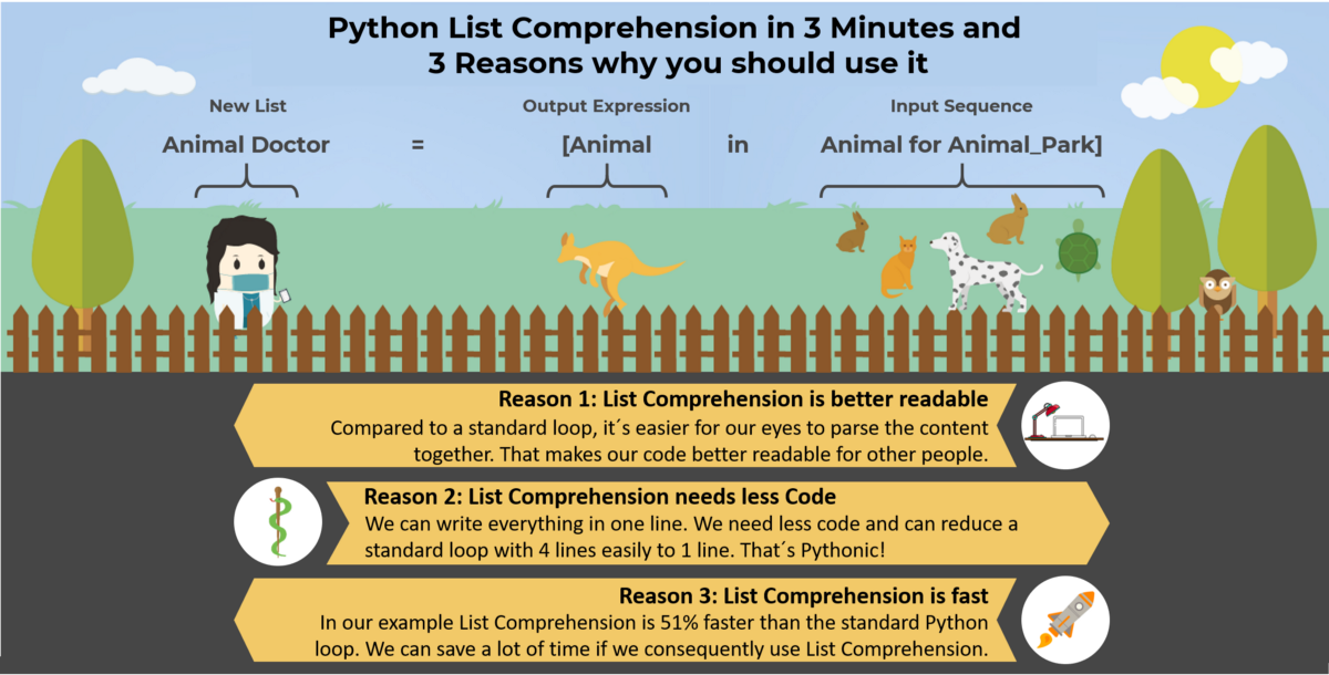 Python List Comprehension in 3 Minutes and 3 Reasons why you should use it