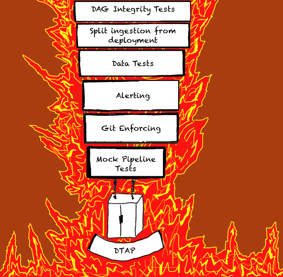 Data's Inferno: 7 Circles of Data Testing Hell with Airflow