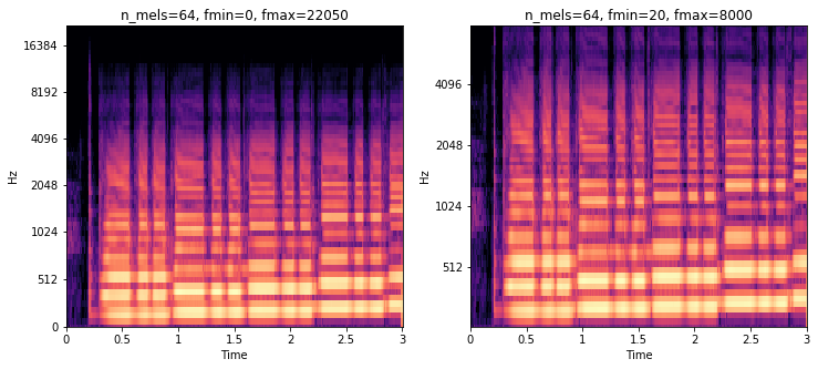 Audio Classification using FastAI and On-the-Fly Frequency Transforms