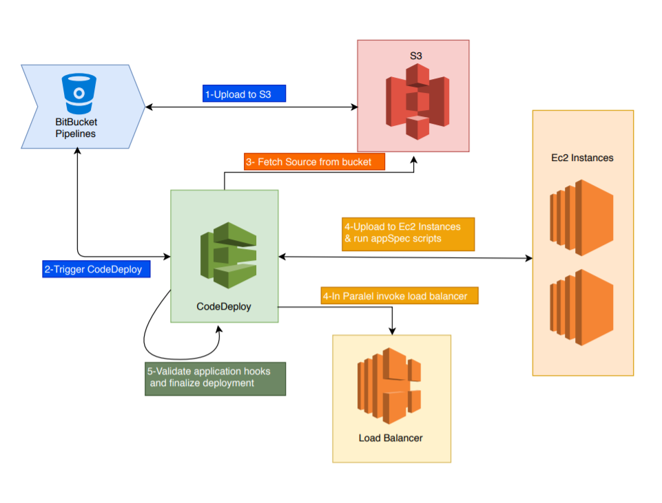 Deployment Management with Bitbucket Pipeline and AWS CodeDeploy
