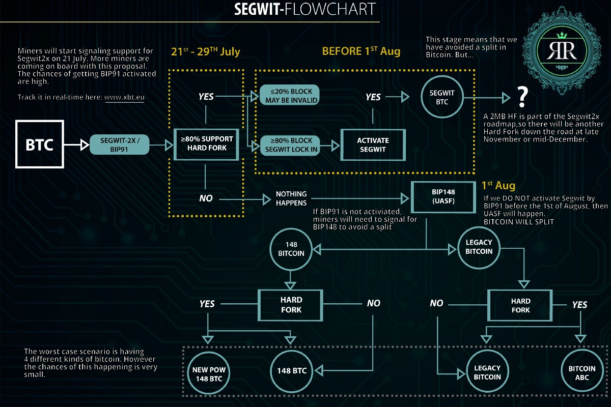 Your Last Minute Segwit Cheat Sheet
