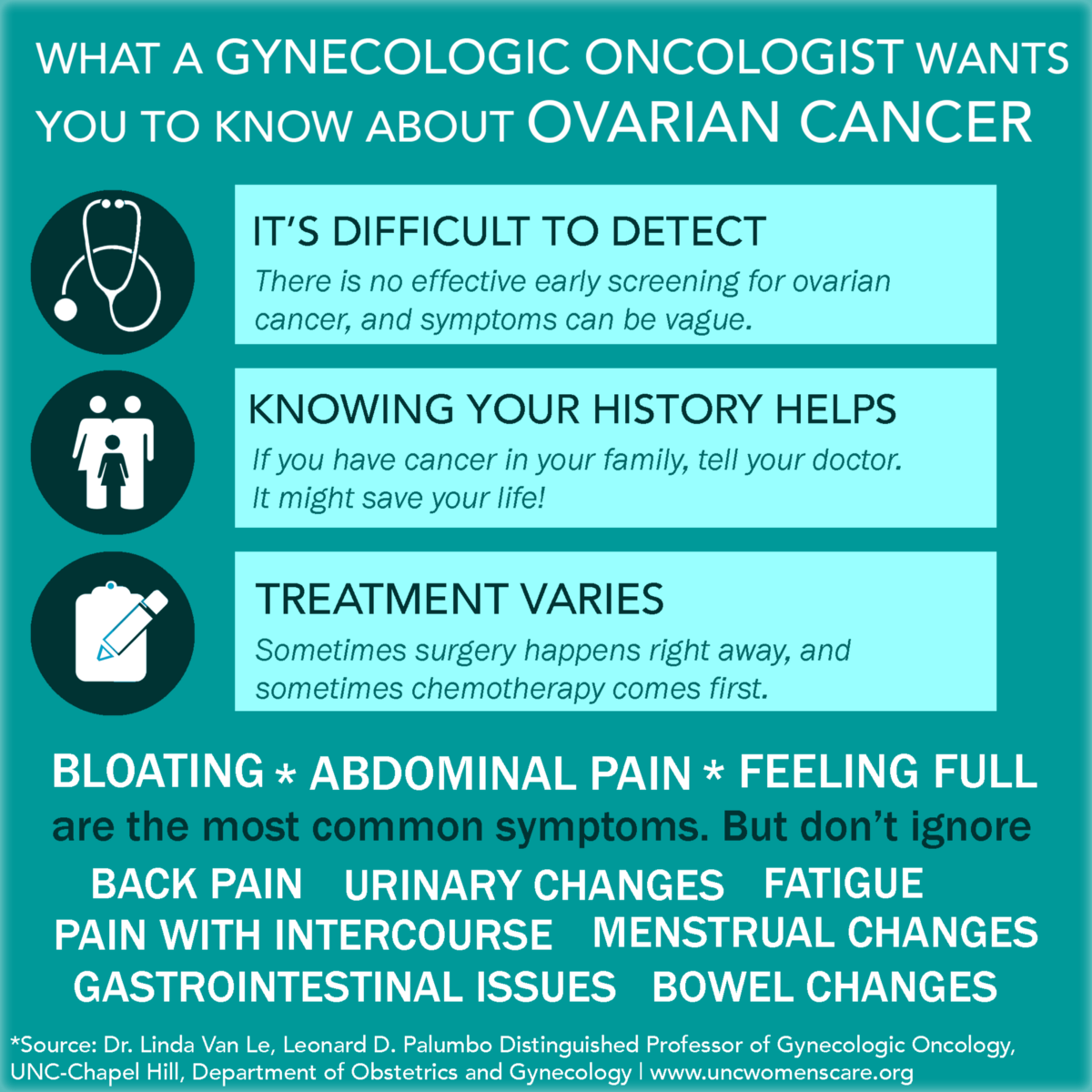 What A Gynecologic Oncologist Wants You To Know About Ovarian Cancer By Unc Women S Care Medium