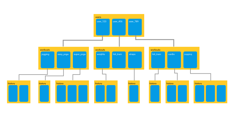 Working with Firestore: Building a simple database model