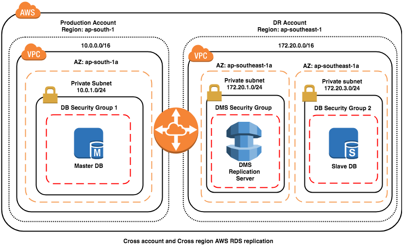 Cross account and cross region RDS MySQL DB replication: Architecture
