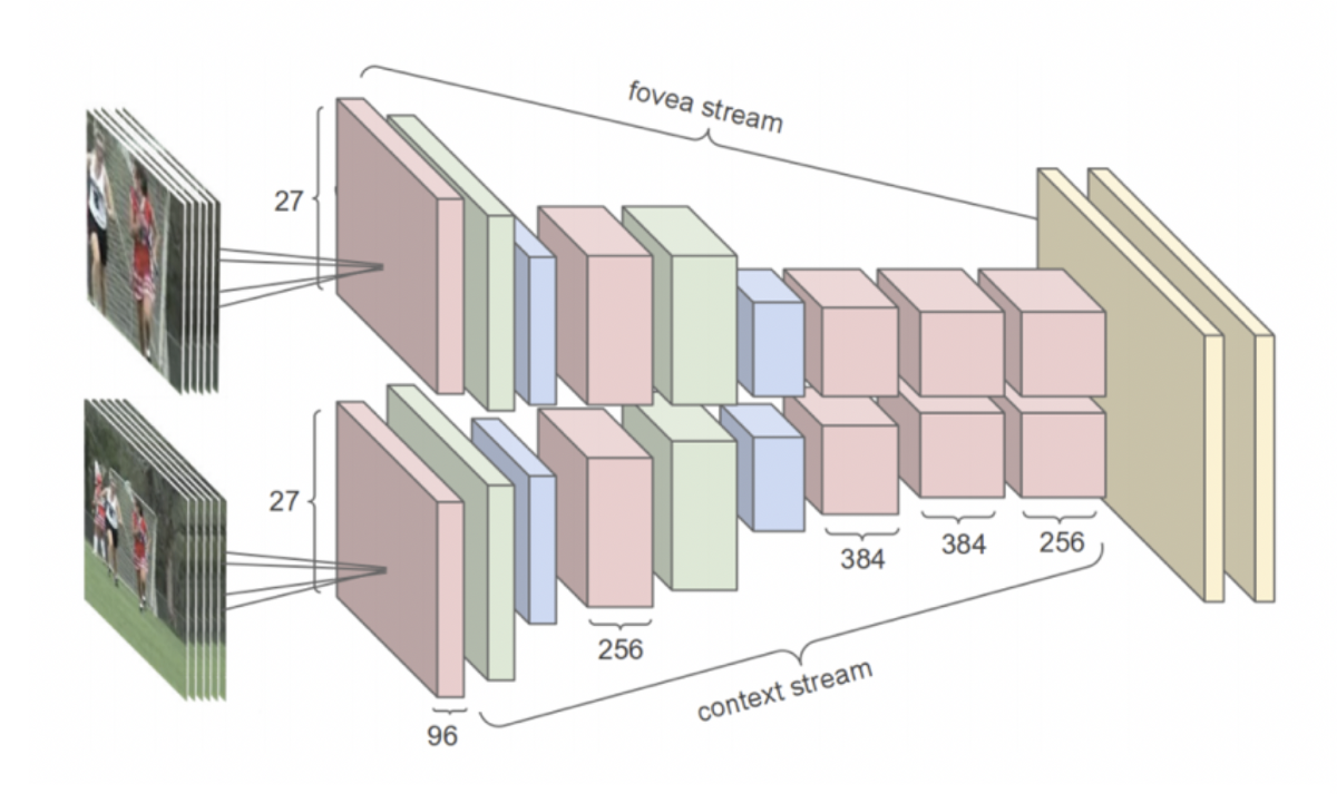 Deep Learning Architectures for Action Recognition