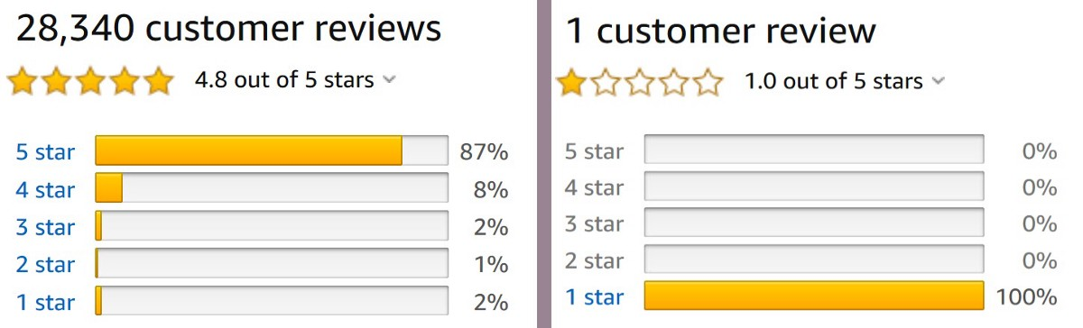 How Do Some Authors Get HUNDREDS Of Great Reviews, While Others Get Nothing?