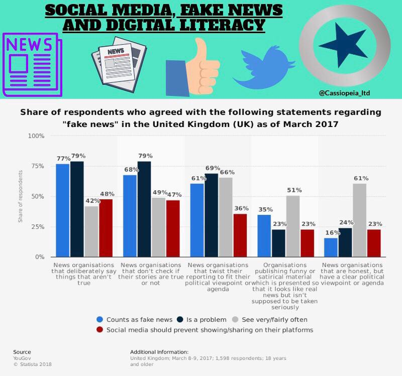 Fact or Fiction? Social media as news source increases spread of
