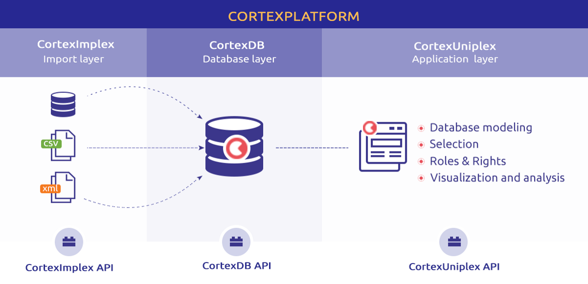 Starting with the CortexPlatform