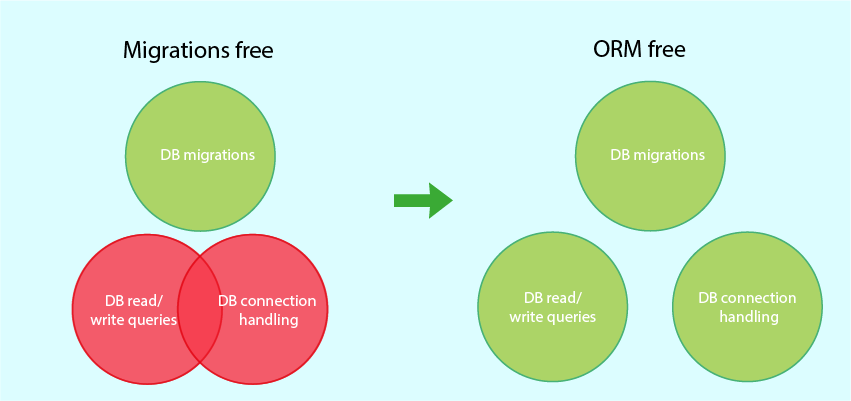 Breaking Free From the ORM: Replacing Connection Handling