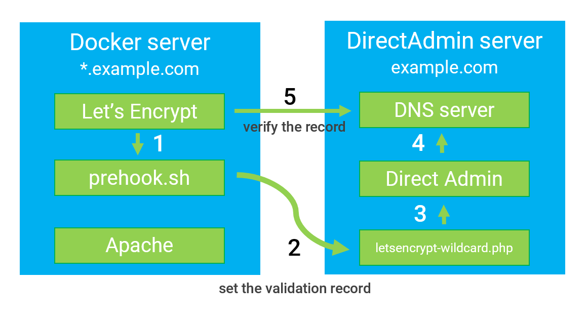 Automating Let's Encrypt wildcard DNS validation with DirectAdmin API