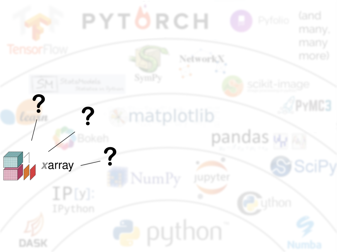 Thoughts on the state of Xarray within the broader scientific Python