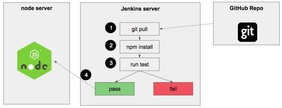 How to set up CI/CD Pipeline for a node js app with Jenkins