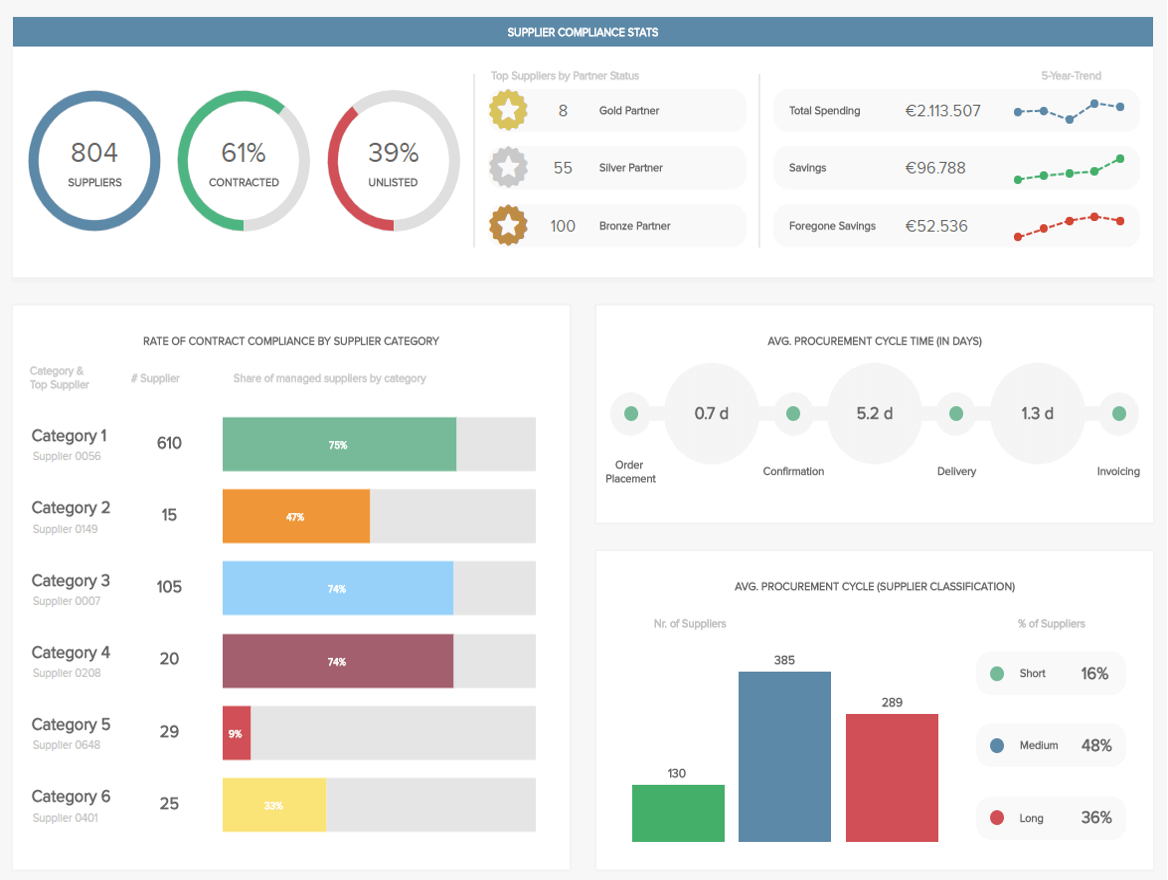 dashboard creation for ux designers - ergomania ux