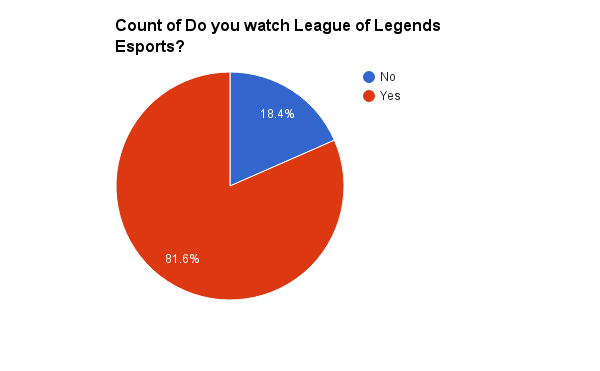 A League of Legends Survey — Poros, a Slight Obsession with