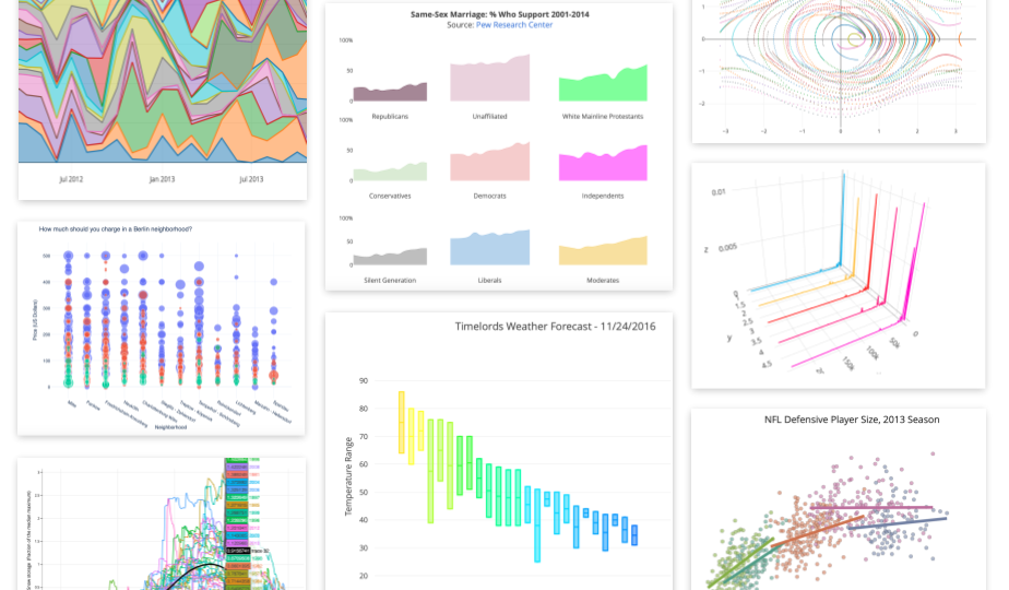 How To Create a Plotly Visualization And Embed It On Websites