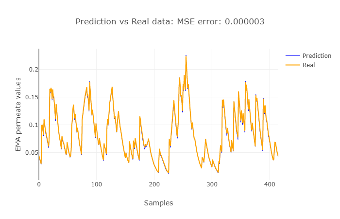 Anomaly detection and forecasting of permeate breakthrough