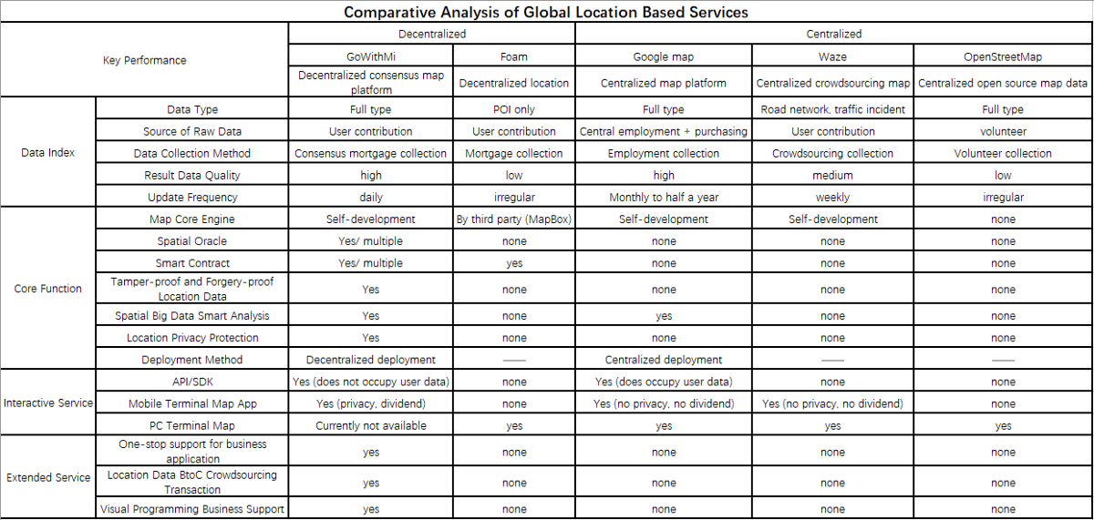 Comparative Analysis of Global Location Based Services