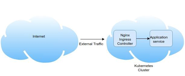 Routing external traffic into your Kubernetes services (Part 1)