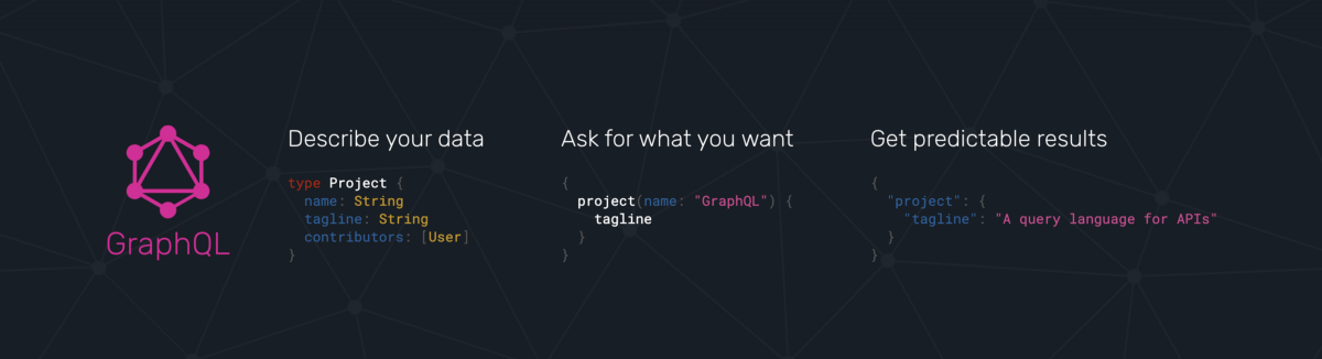 A Brief Introduction to GraphQL