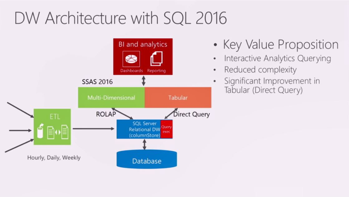 Analysis of the Column-Store Index for Microsoft SQL Server 2016