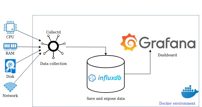 System monitoring with Grafana, InfluxDB et Collectd