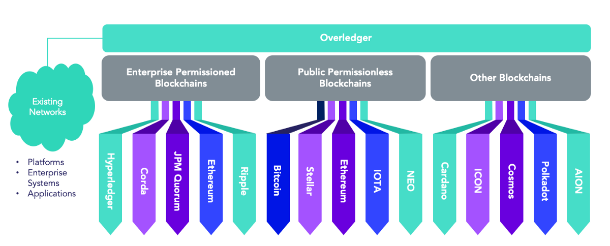 The potential of Quant Network's technology to capture value from the structural shift in the…