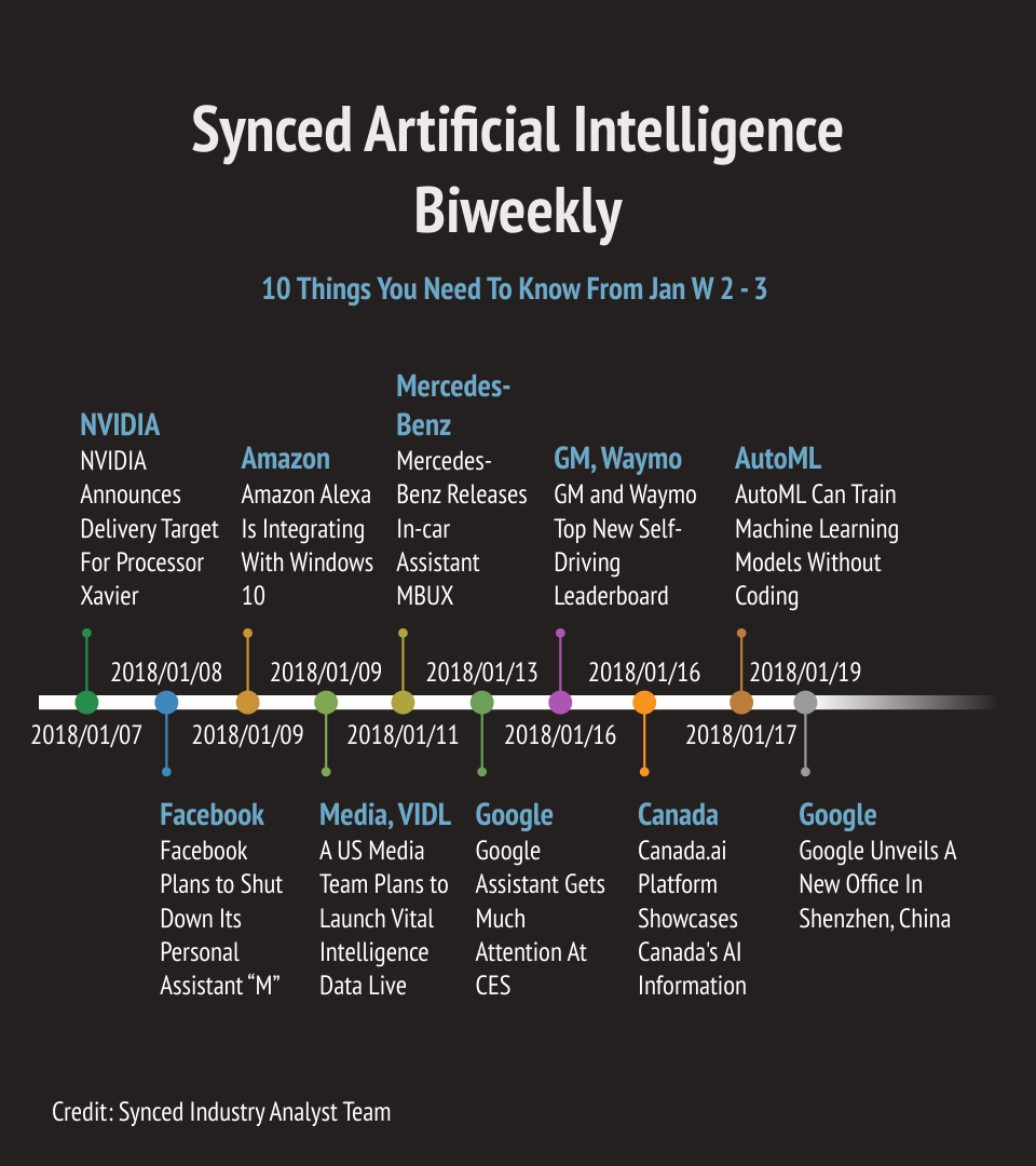 AI Biweekly: 10 Bits from January (Pt 2) - SyncedReview - Medium