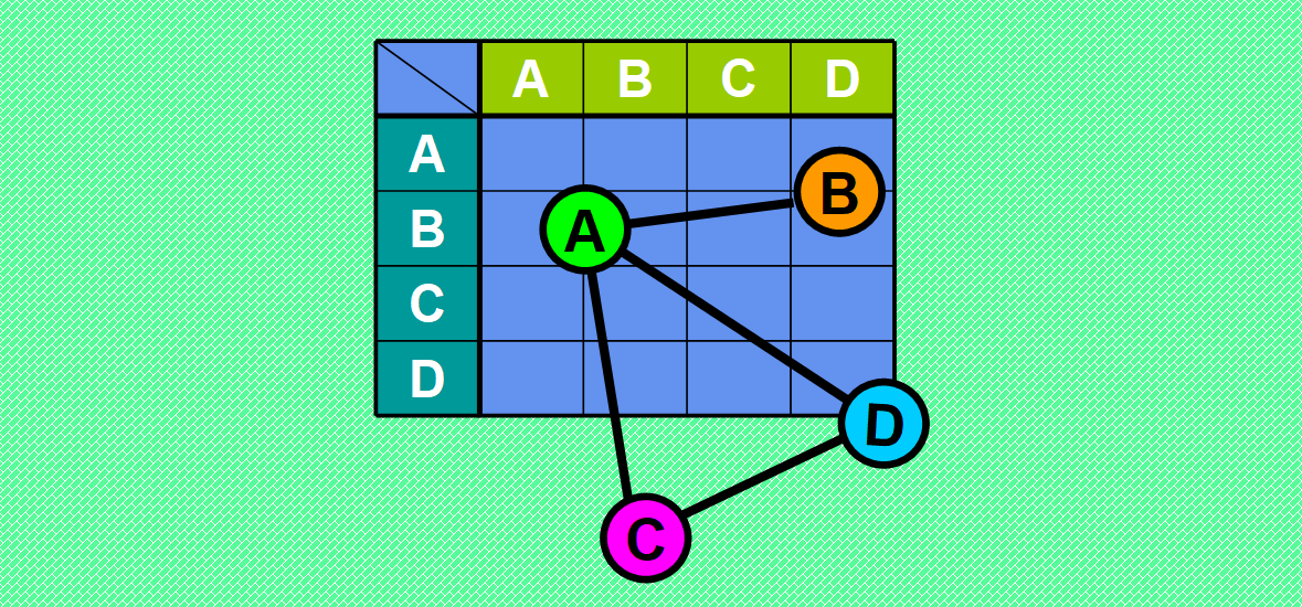Graphs: Adjacency Matrices — Visual Tour Behind the Scenes