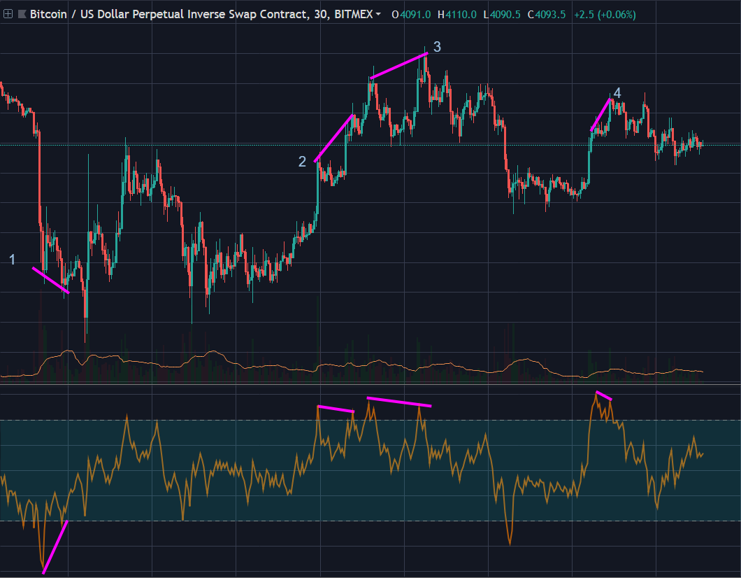 This is what happens when you combine the OBV and RSI indicators
