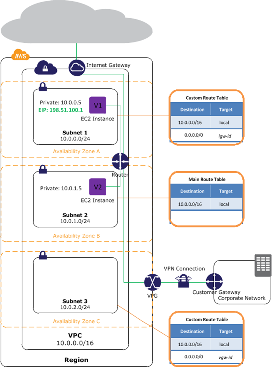 What Startups Should Know about Amazon VPC—Part 1