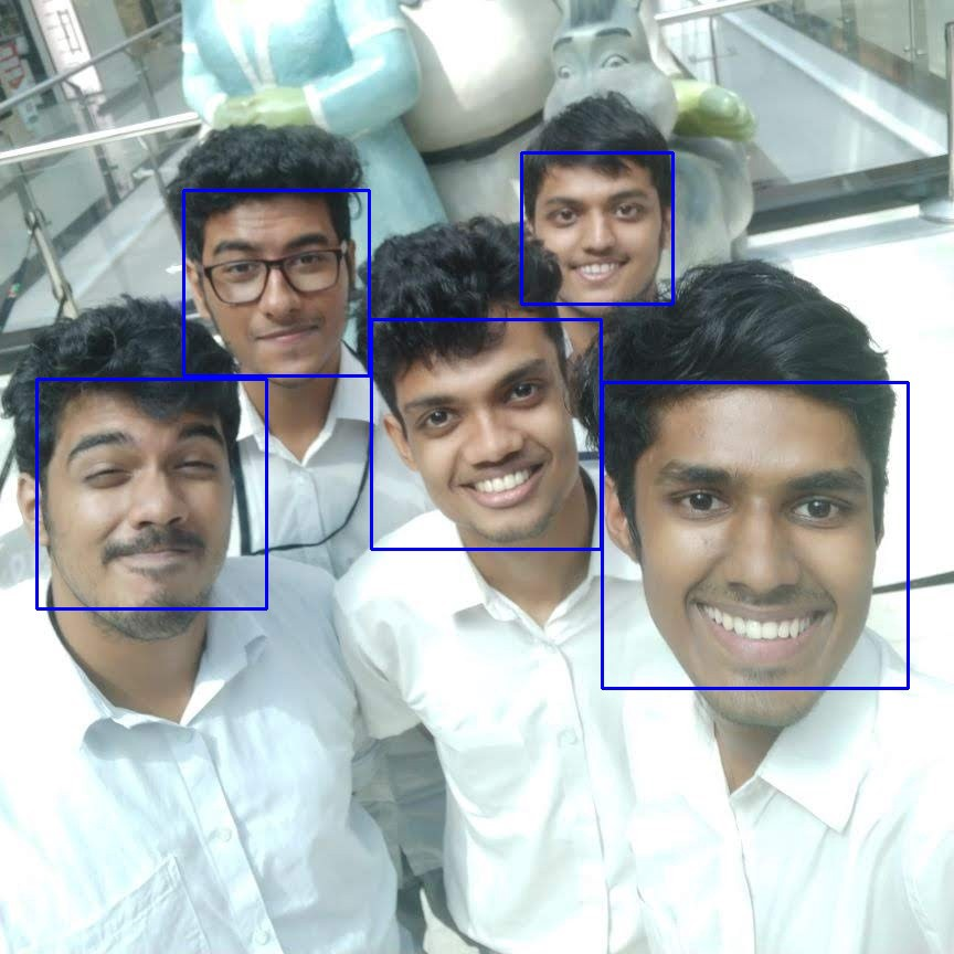 Face Detection in 2 Minutes using OpenCV & Python - Towards