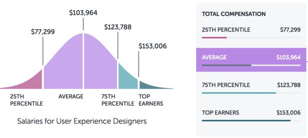 5 Best Paying Companies For Ux Designers By Bestfolios Com Bestfolios Medium