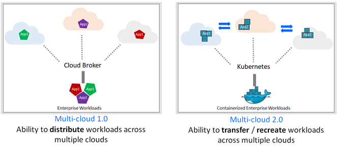 Kubernetes and the underpinnings of Multi-cloud 2 0
