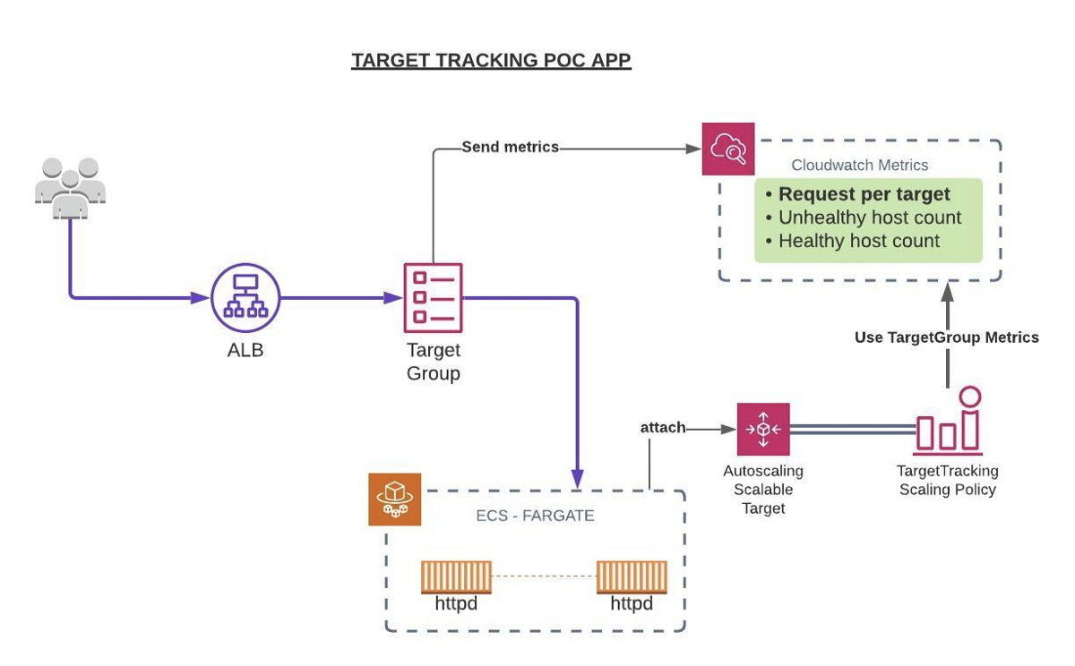 Request Based AutoScaling using AWS Target Tracking Scaling Policies
