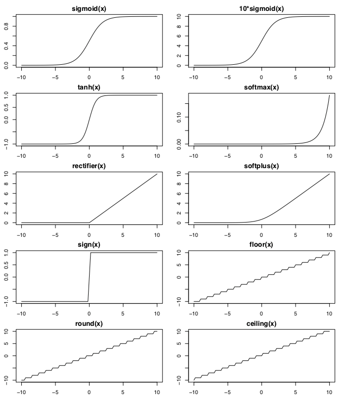 Overview of 40 Mathematical Functions in R