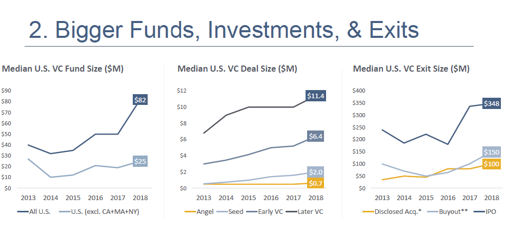 VC favoritism on the coasts will increase in 2019 - Sammy