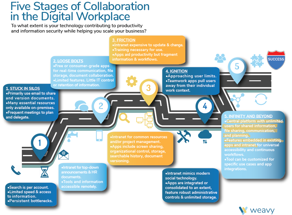 A Roadmap: 5 Stages of Collaboration along the Digital