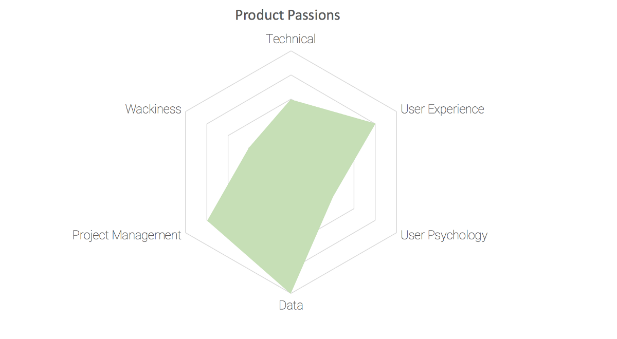 What you should be looking for in a product person