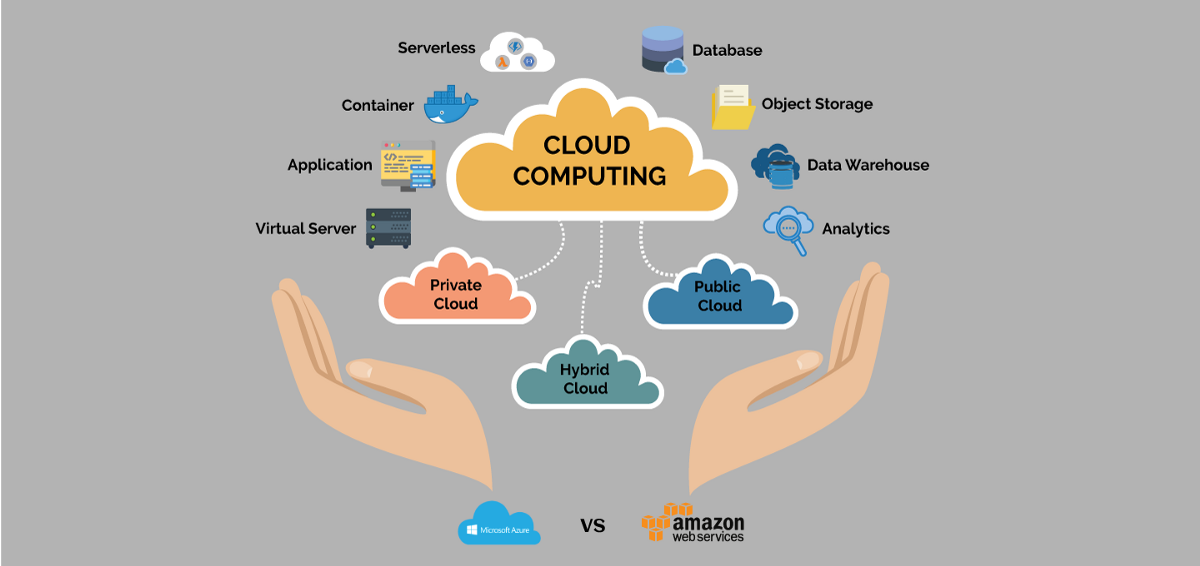 Cloud Computing : A Comparative study between Amazon Web Services (AWS) and  Microsoft Azure | by BangBit Technologies | Medium