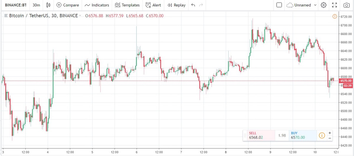 A Different Approach for Bitcoin Day Trading - Cryptocurrency Hub