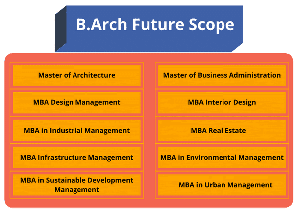 Career As An Architect Architecture Is The Study Of Learning By Shashi Dream Foundation Aug 2020 Medium