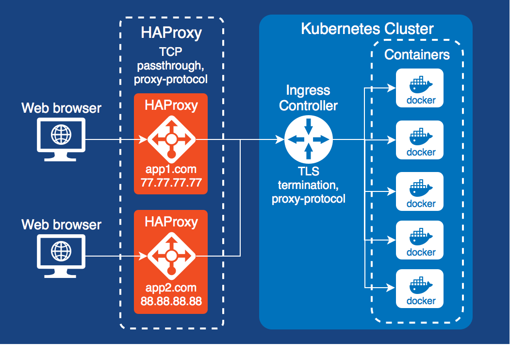 External proxy for Kubernetes (or docker-compose) Ingress with HAProxy