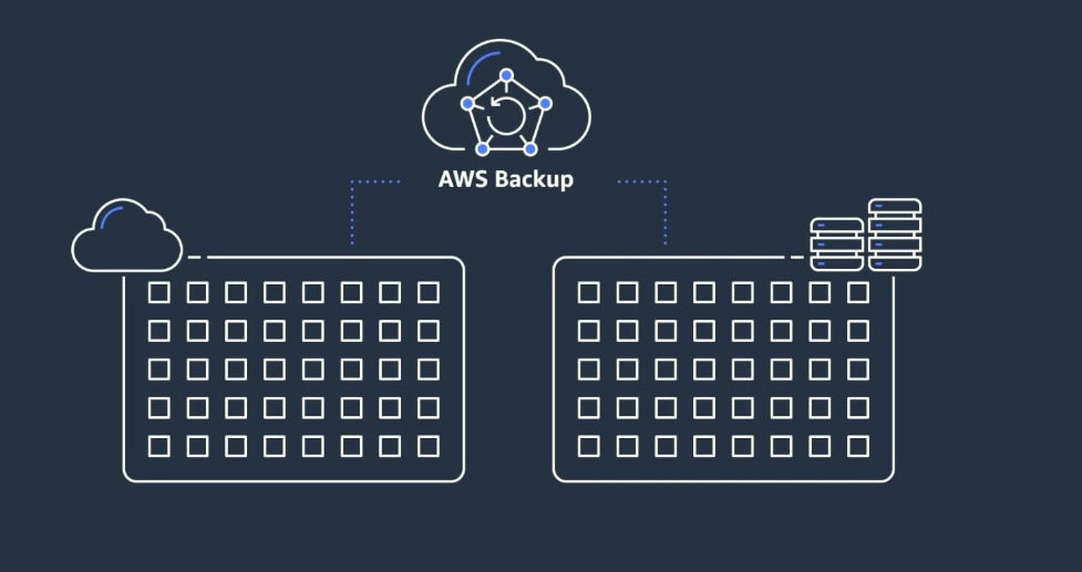 AWS Backup: A fully managed backup and restore service by