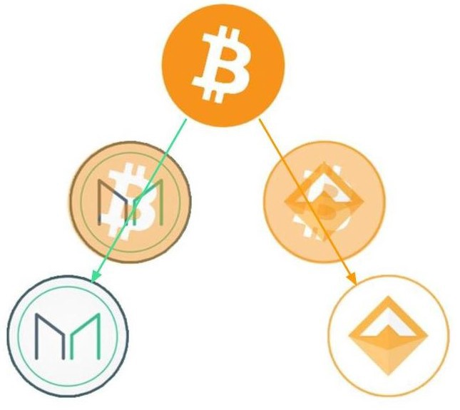 MakerDAO: Bitcoin, in Two Coins
