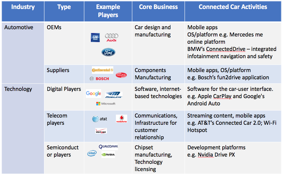 Synergy between AI companies and Automakers to Drive Connected Cars