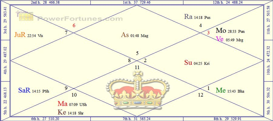 Ministries : Royal astrology