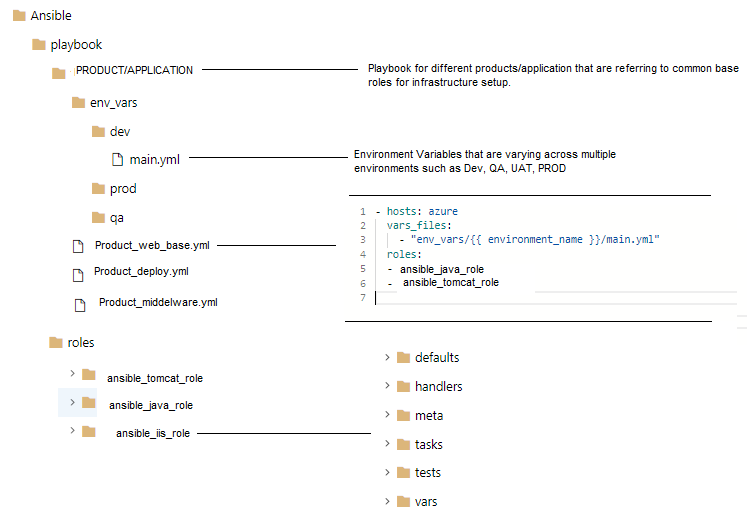 Demystifying Ansible Architecture to Production and use of Azure